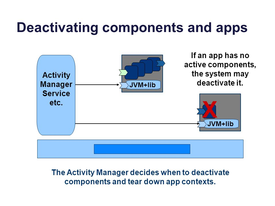 Deactivating components and apps