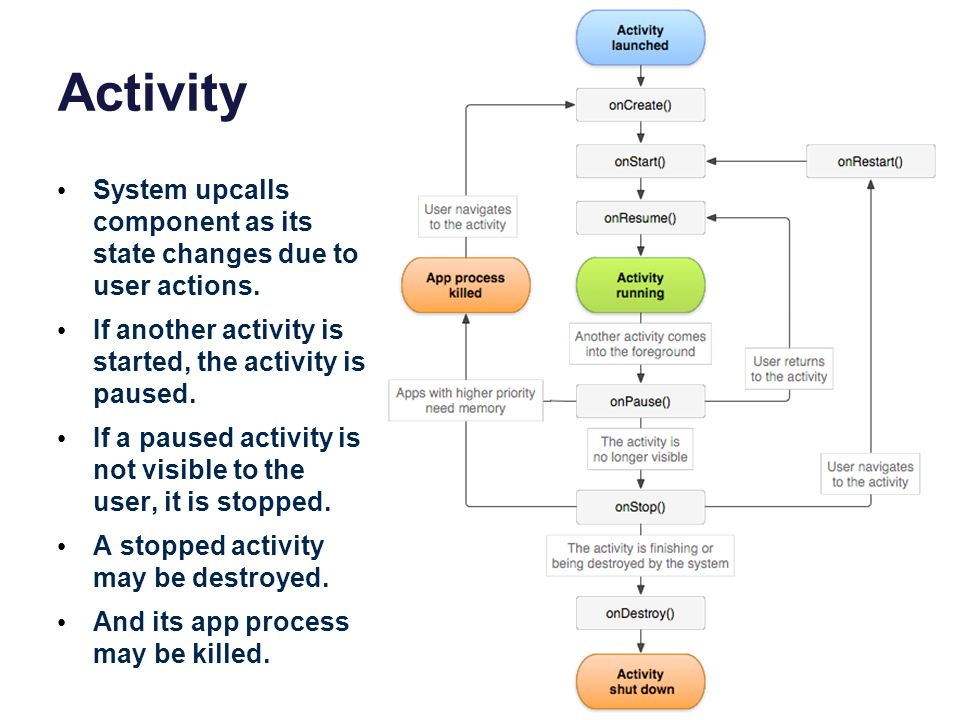 Activity System upcalls component as its state changes due to user actions. If another activity is started, the activity is paused.