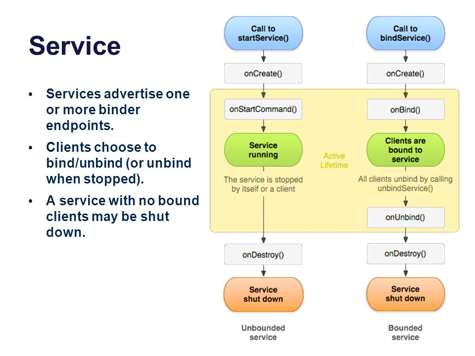 Service Services advertise one or more binder endpoints.