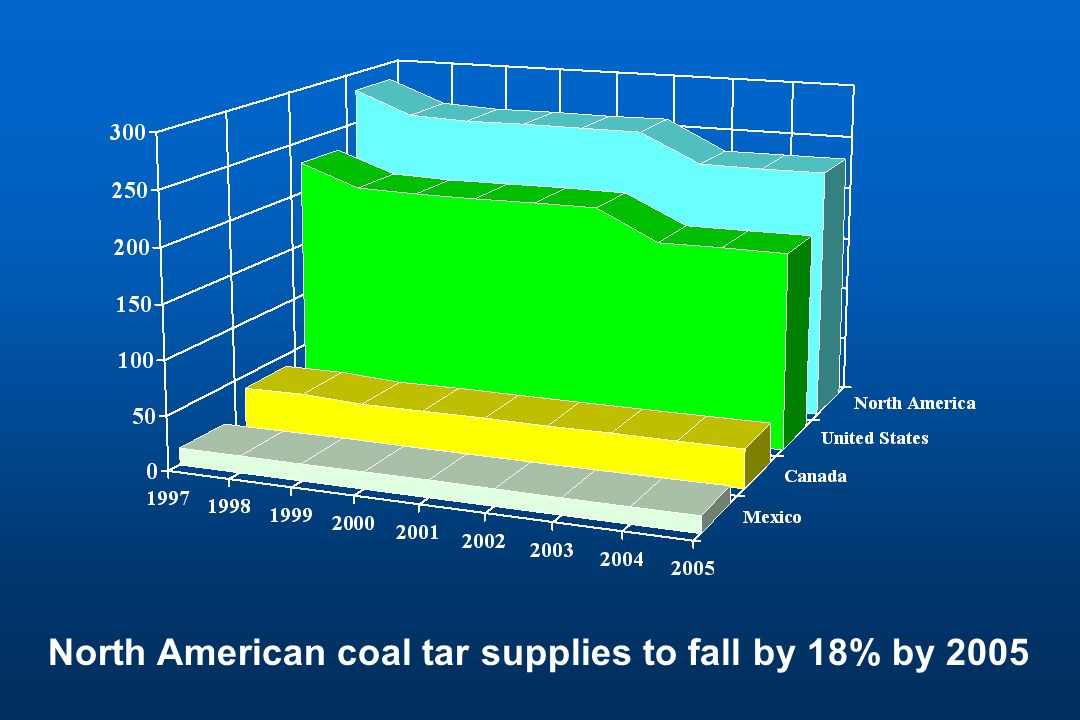 North American coal tar supplies to fall by 18% by 2005