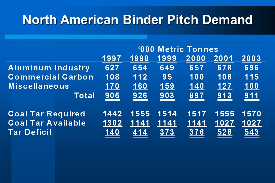 North American Binder Pitch Demand