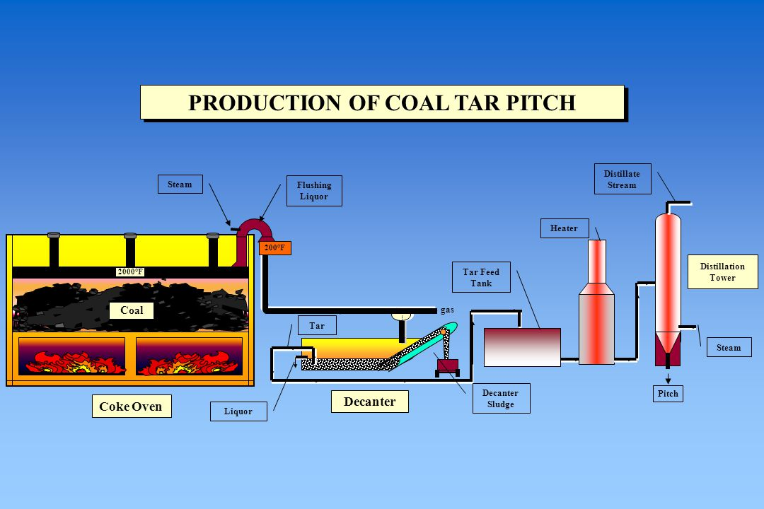 PRODUCTION OF COAL TAR PITCH