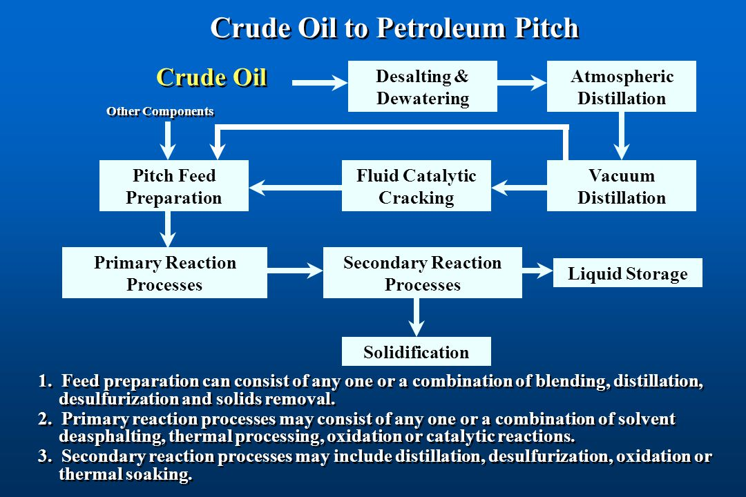Crude Oil to Petroleum Pitch