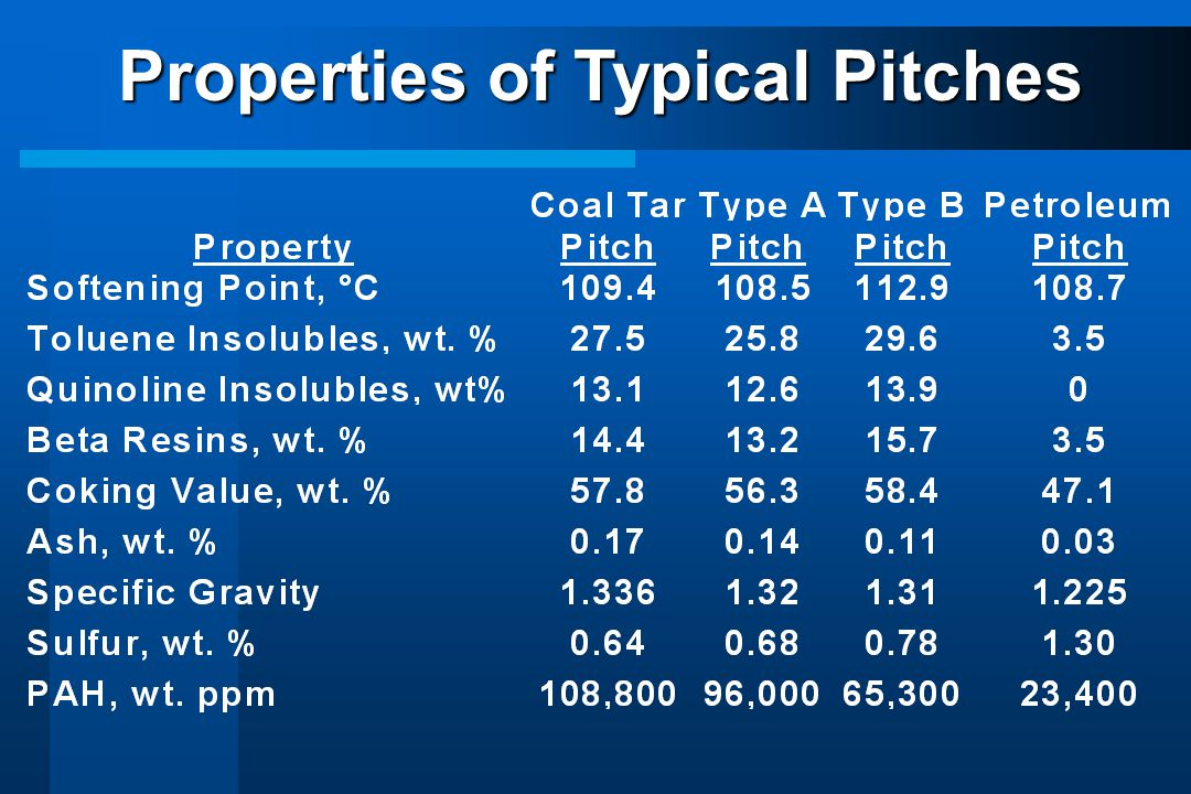 Properties of Typical Pitches