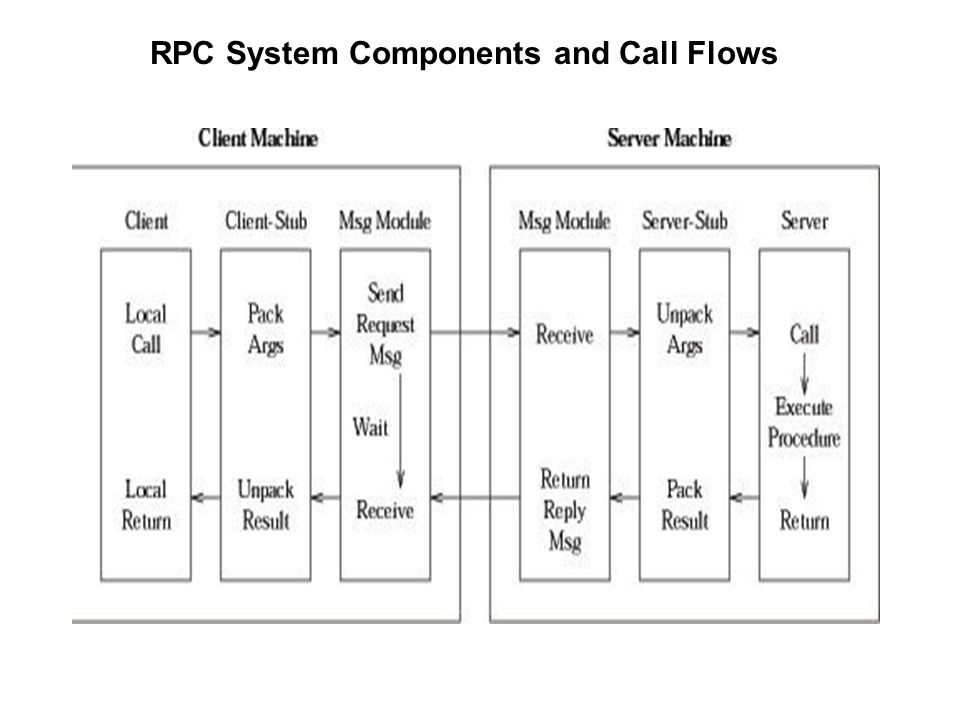 RPC System Components and Call Flows