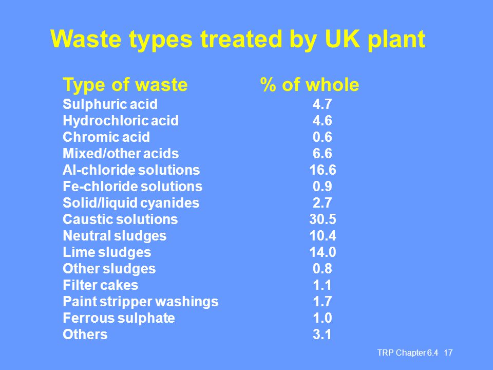 Waste types treated by UK plant