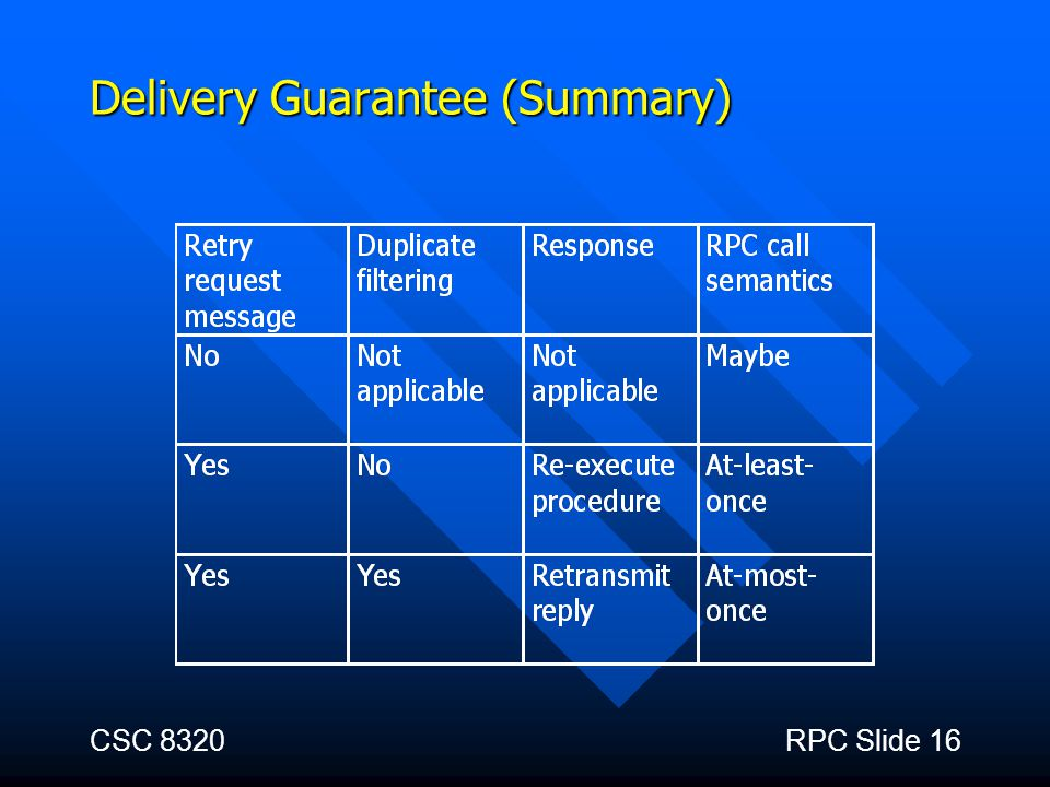 Delivery Guarantee (Summary)