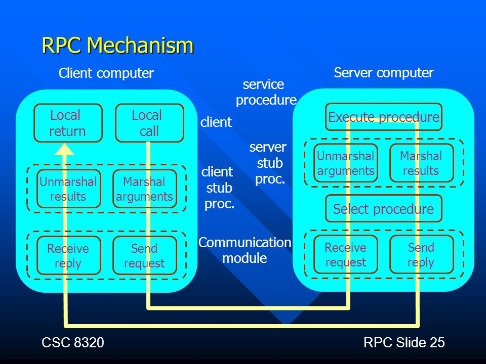 RPC Mechanism Client computer Server computer service procedure Local