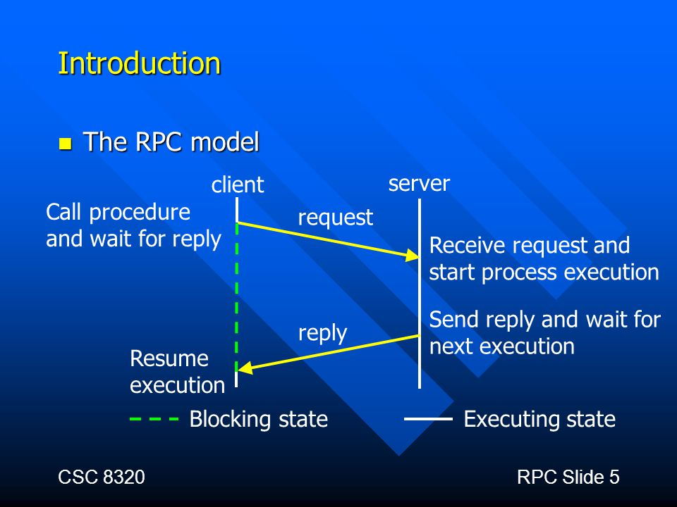 Introduction The RPC model Blocking state client server request reply