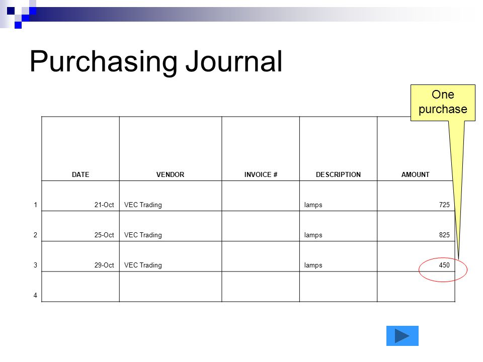 Purchasing Journal One purchase DATE VENDOR INVOICE # DESCRIPTION