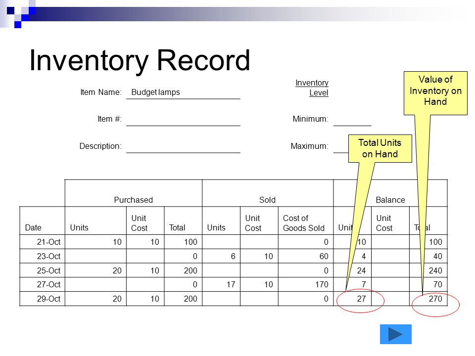Value of Inventory on Hand