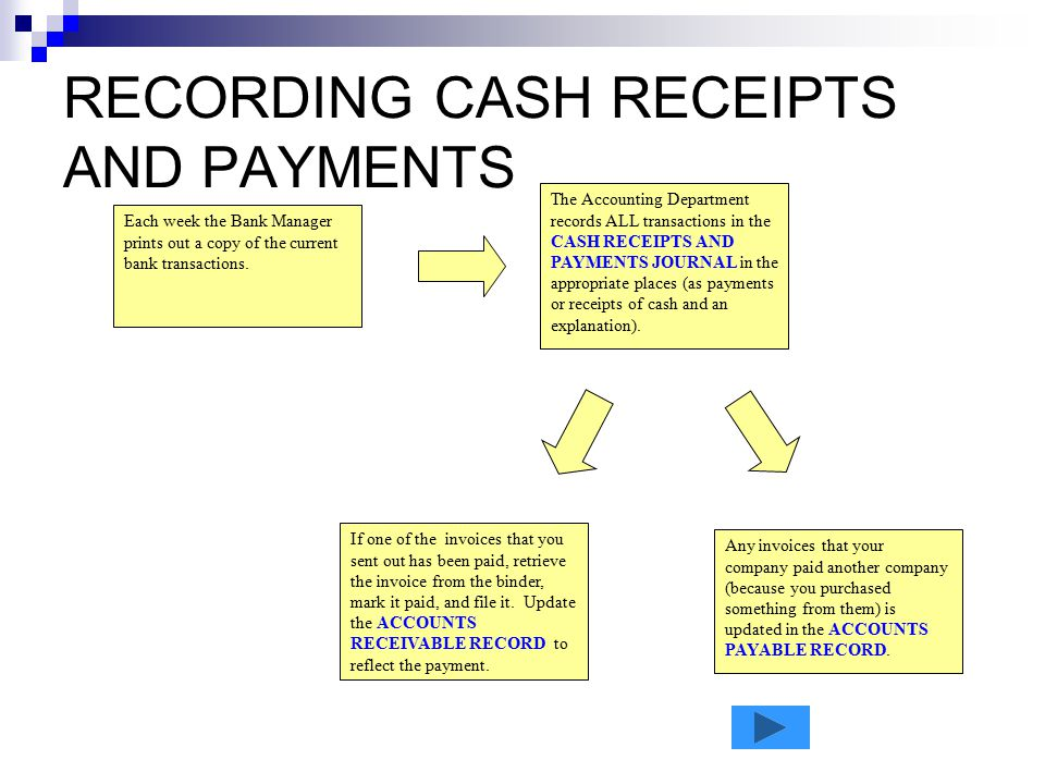 RECORDING CASH RECEIPTS AND PAYMENTS