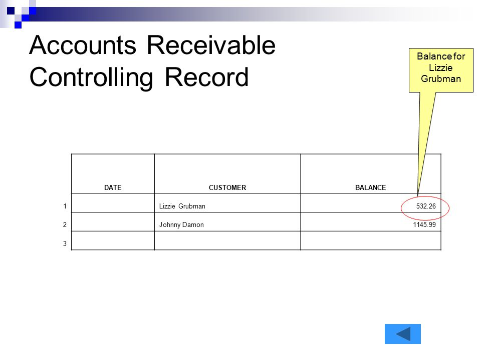 Accounts Receivable Controlling Record