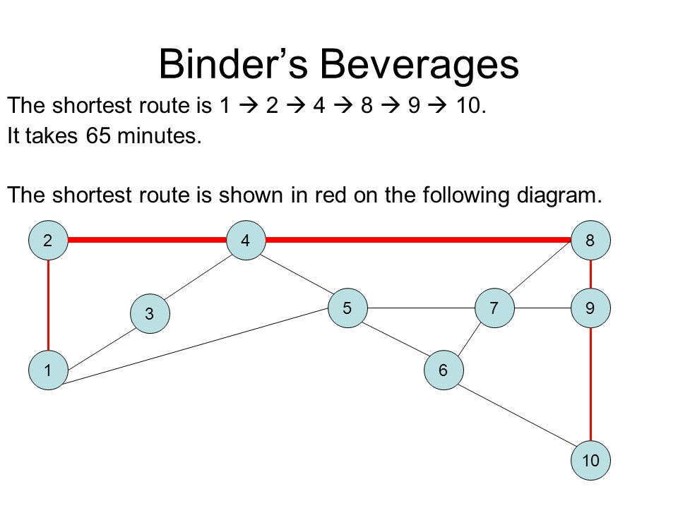 Binder's Beverages The shortest route is 1  2  4  8  9  10.