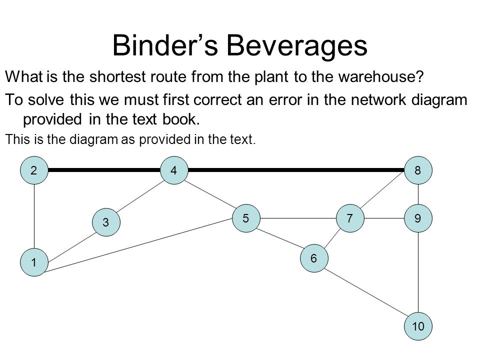Binder's Beverages What is the shortest route from the plant to the warehouse