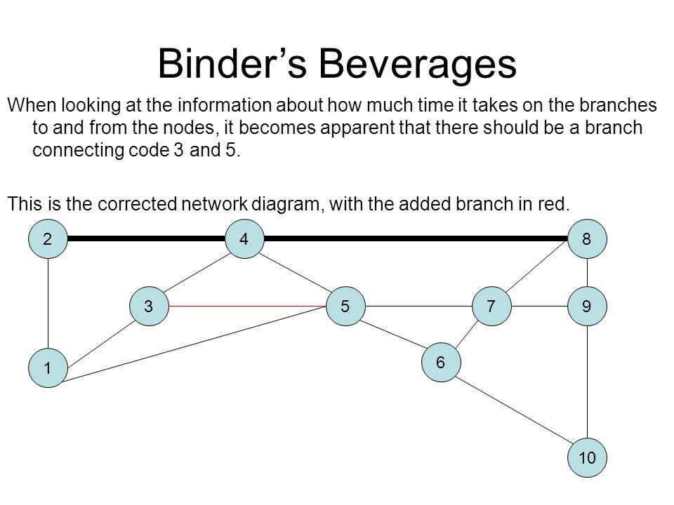 Binder's Beverages