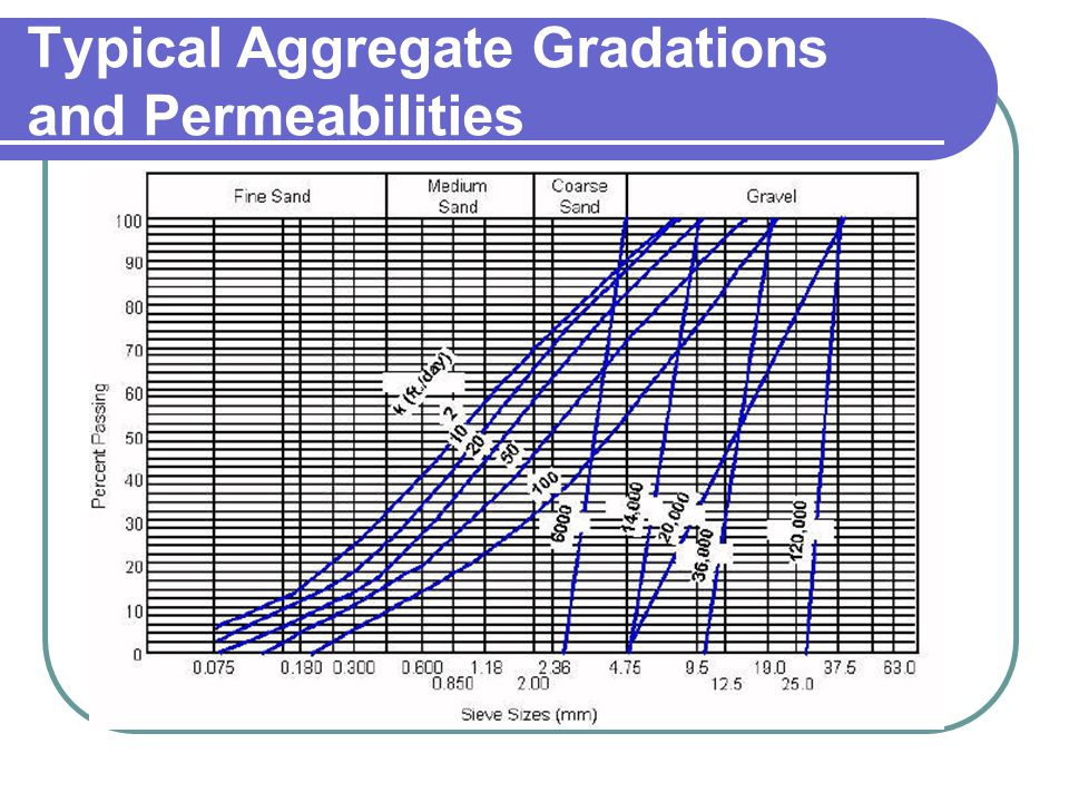 Typical Aggregate Gradations and Permeabilities