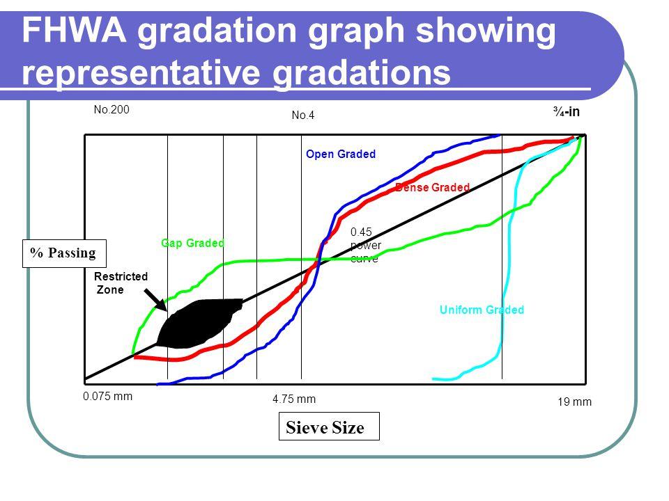 FHWA gradation graph showing representative gradations