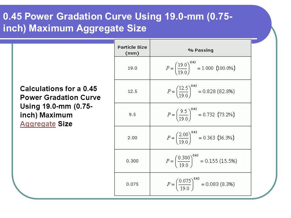 45 Power Gradation Curve Using 19. 0-mm (0