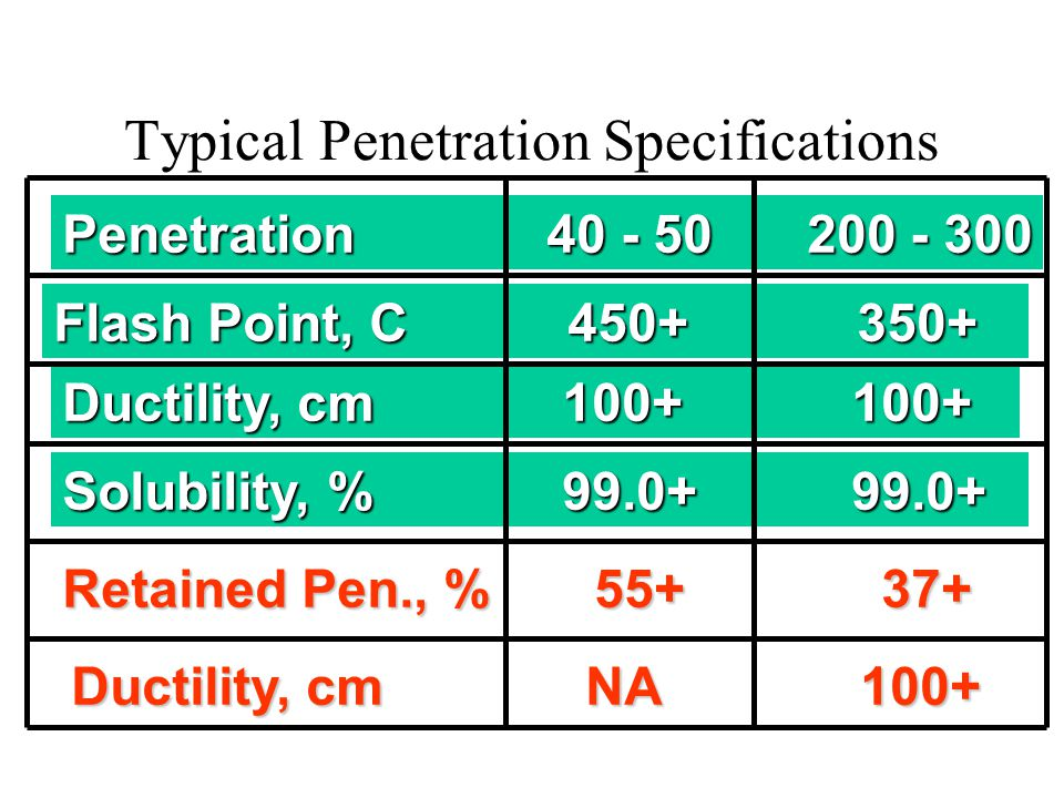 Viscosity Graded Specifications