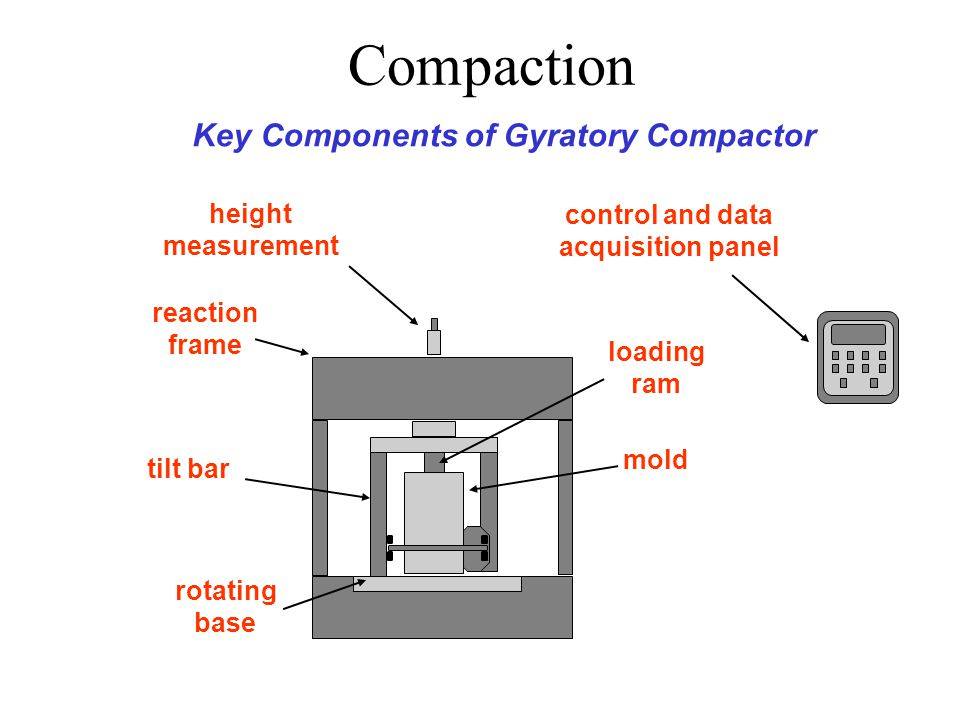 Compaction Gyratory compactor Axial and shearing action