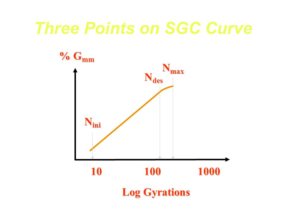 SGC Critical Point Comparison