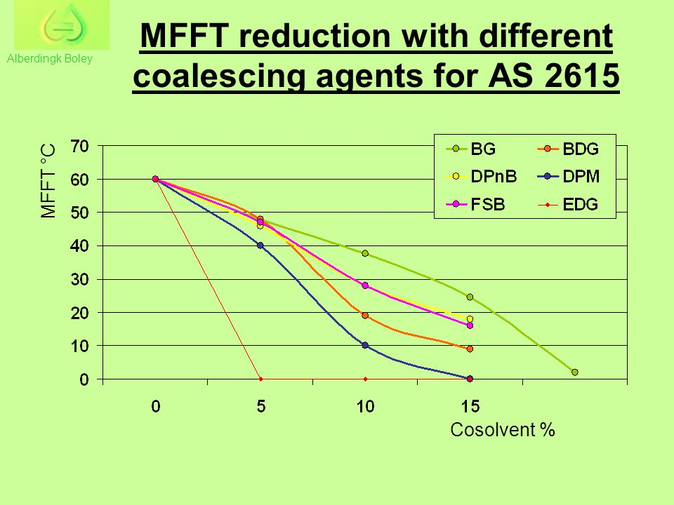 MFFT reduction with different coalescing agents for AS 2615
