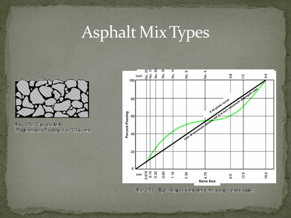 Asphalt Mix Types