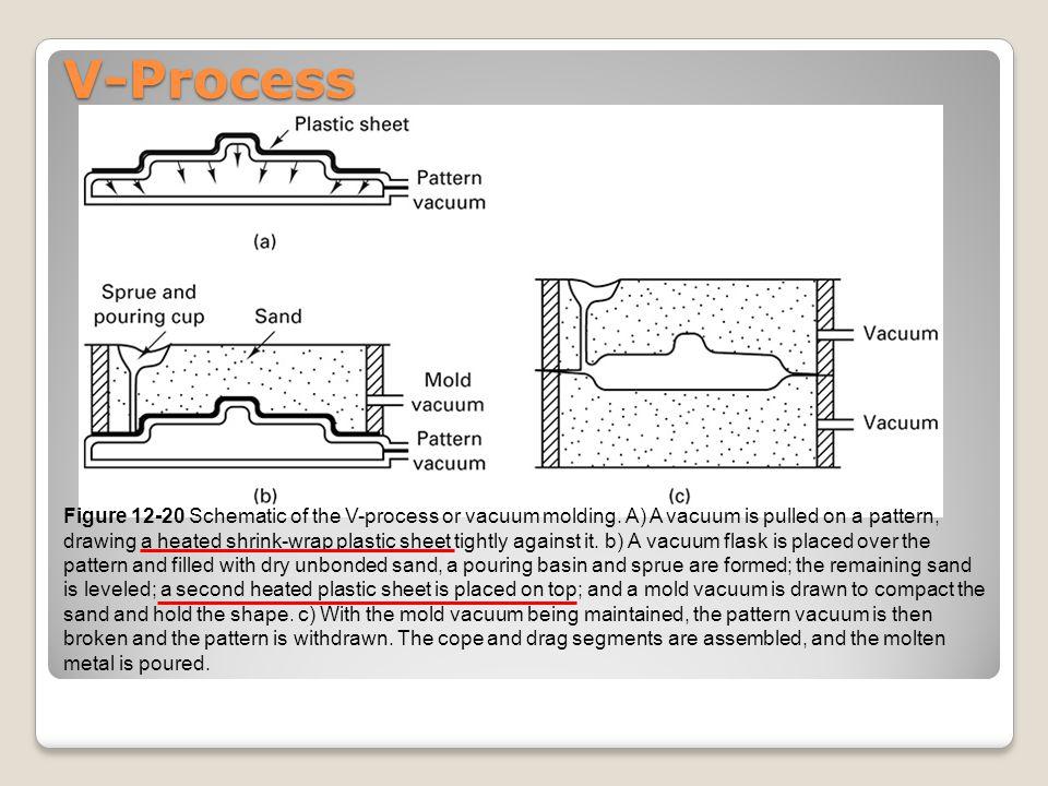 V-Process