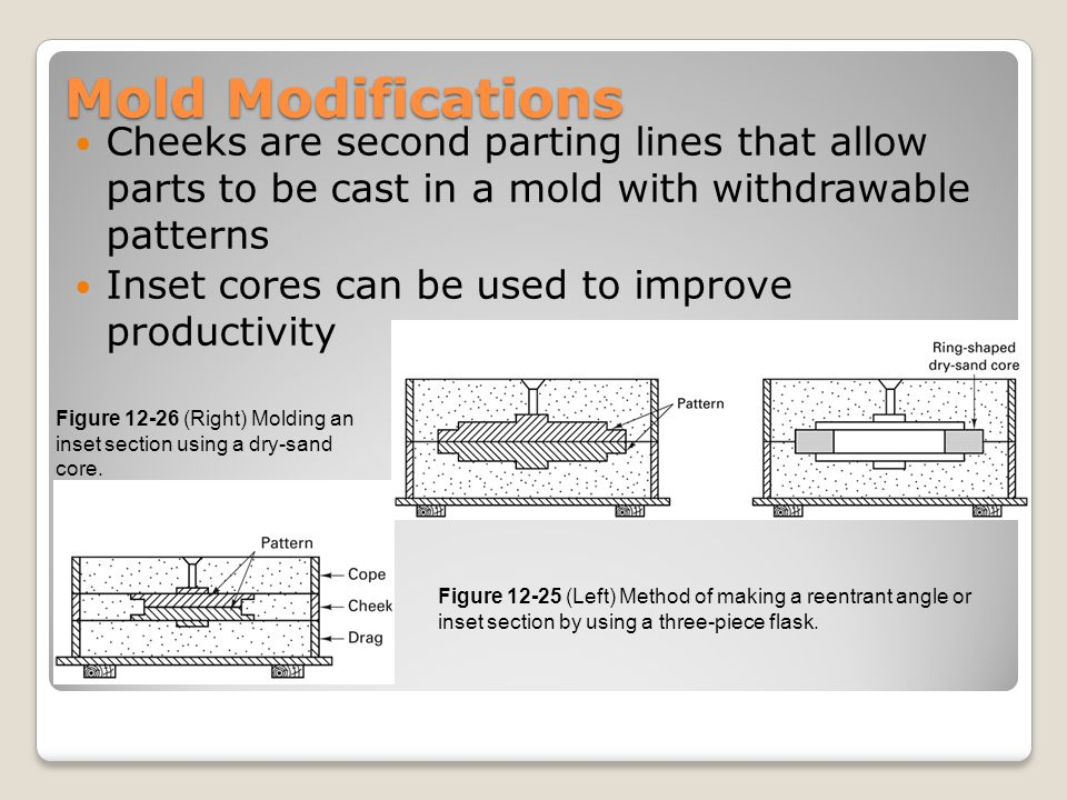 Mold Modifications Cheeks are second parting lines that allow parts to be cast in a mold with withdrawable patterns.