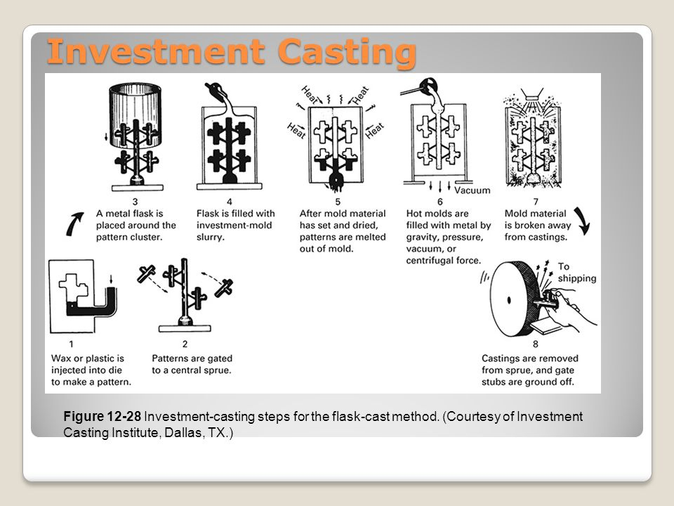 Investment Casting Figure 12-28 Investment-casting steps for the flask-cast method.