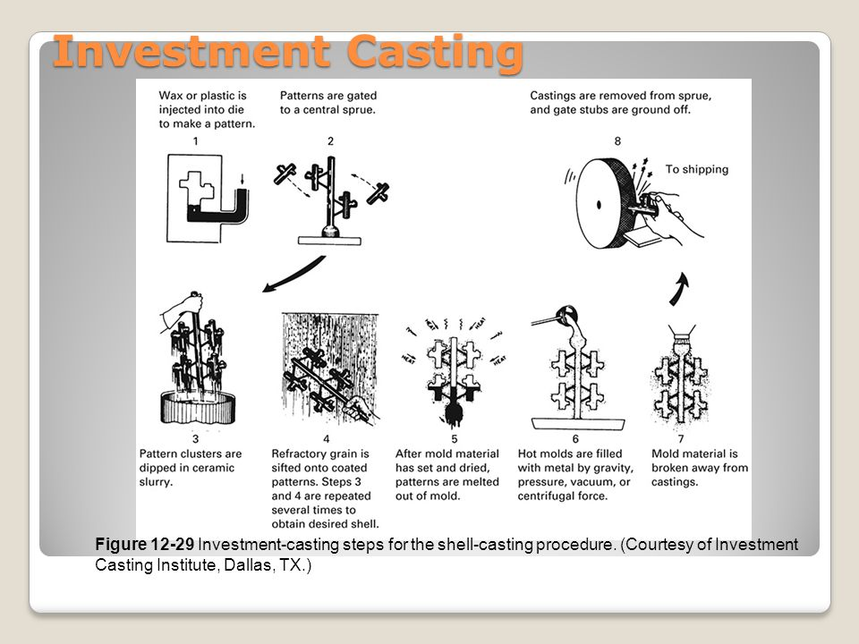 Investment Casting Figure 12-29 Investment-casting steps for the shell-casting procedure.