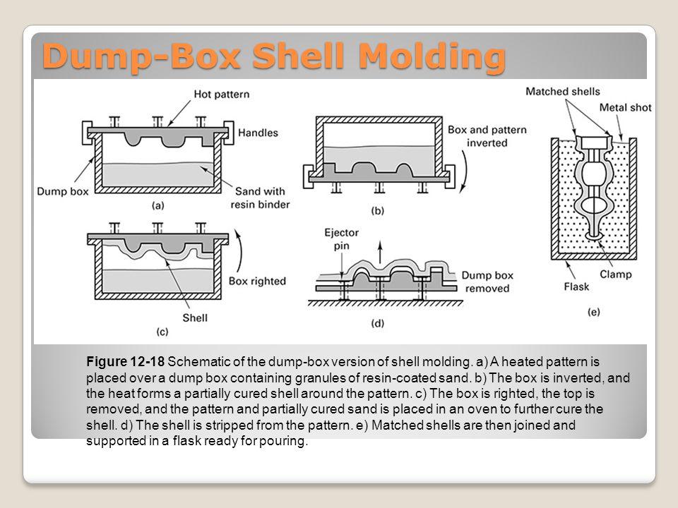 Dump-Box Shell Molding