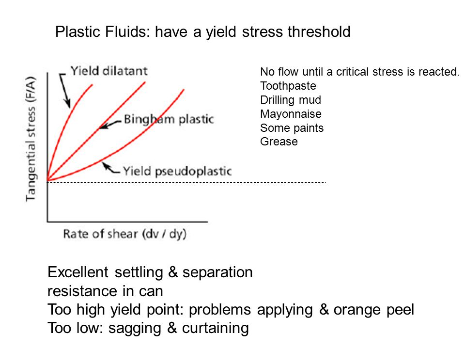Plastic Fluids: have a yield stress threshold