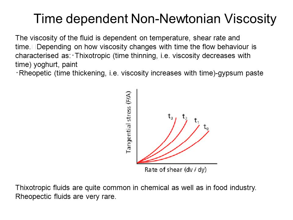 Time dependent Non-Newtonian Viscosity
