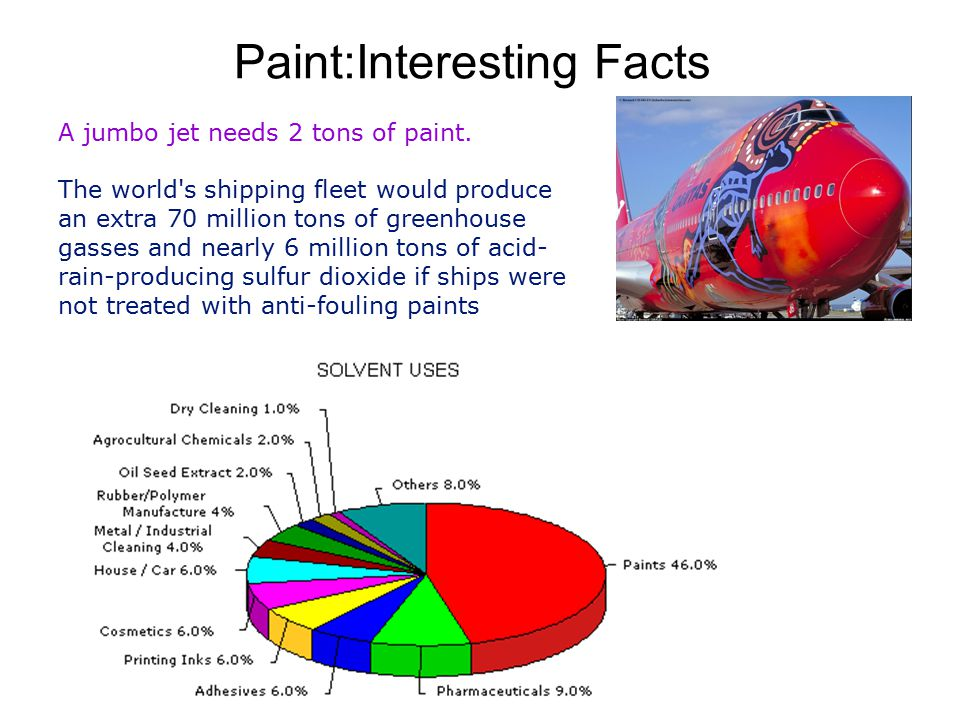 Paint:Interesting Facts