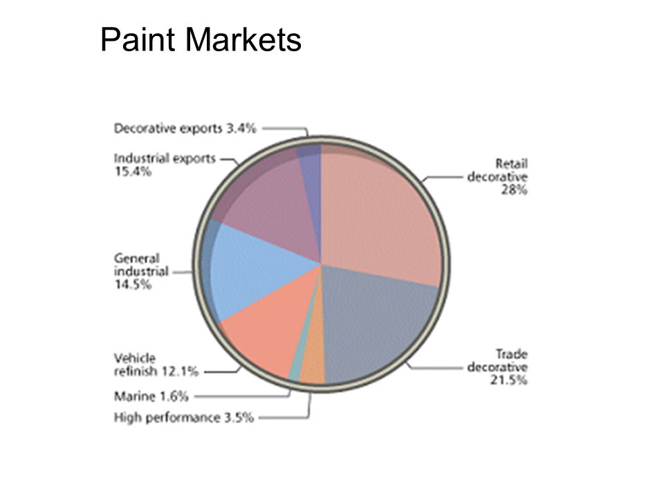 Paint Markets