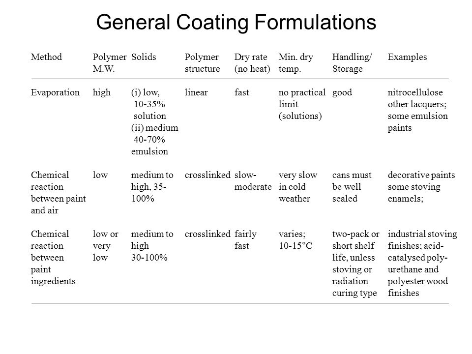 General Coating Formulations