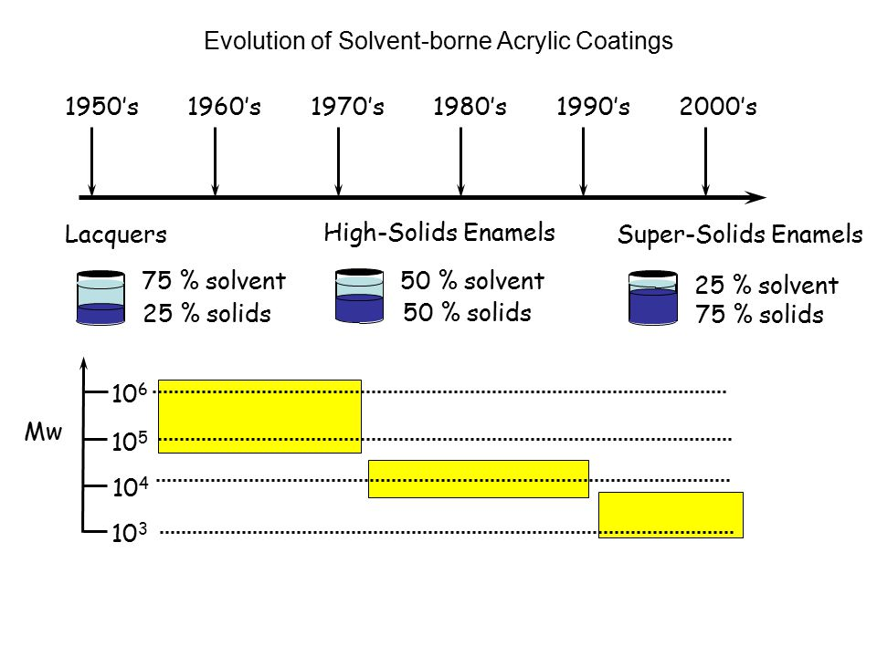 Evolution of Solvent-borne Acrylic Coatings