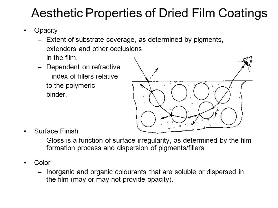 Aesthetic Properties of Dried Film Coatings
