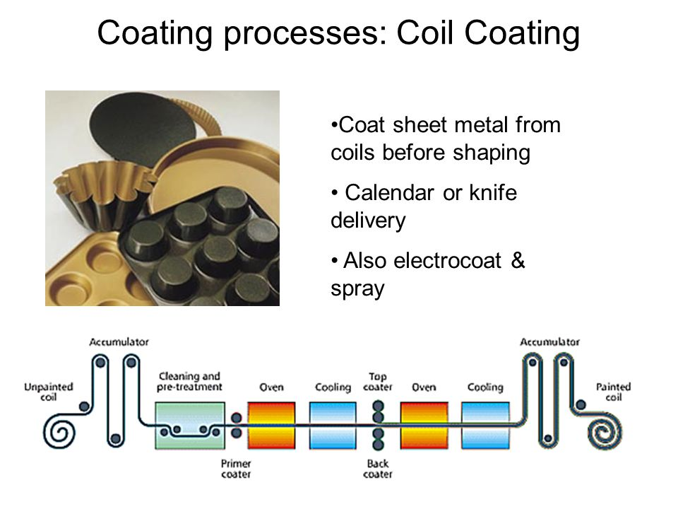 Coating processes: Coil Coating