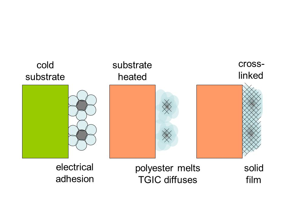 polyester melts TGIC diffuses
