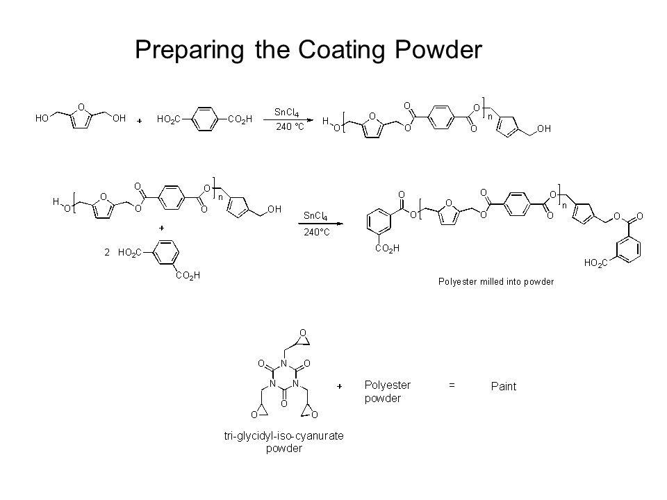 Preparing the Coating Powder