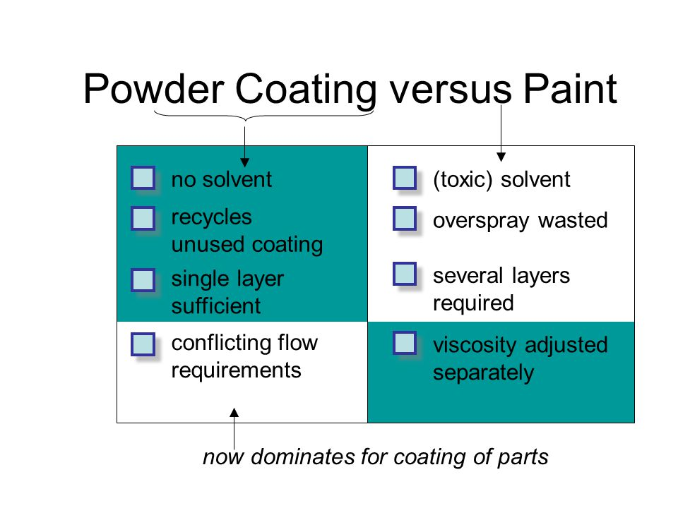 Powder Coating versus Paint