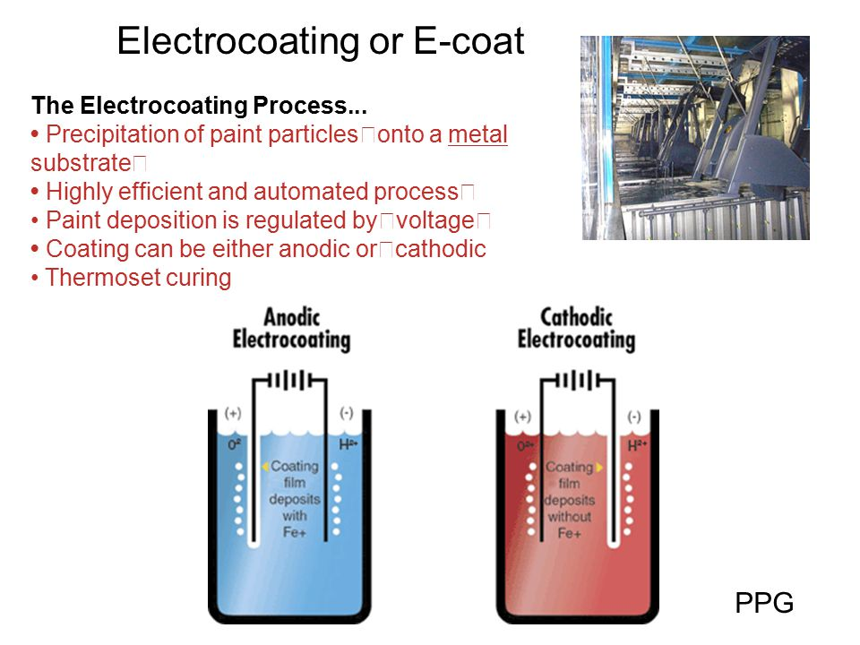 Electrocoating or E-coat