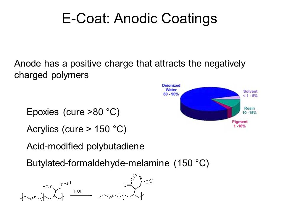 E-Coat: Anodic Coatings