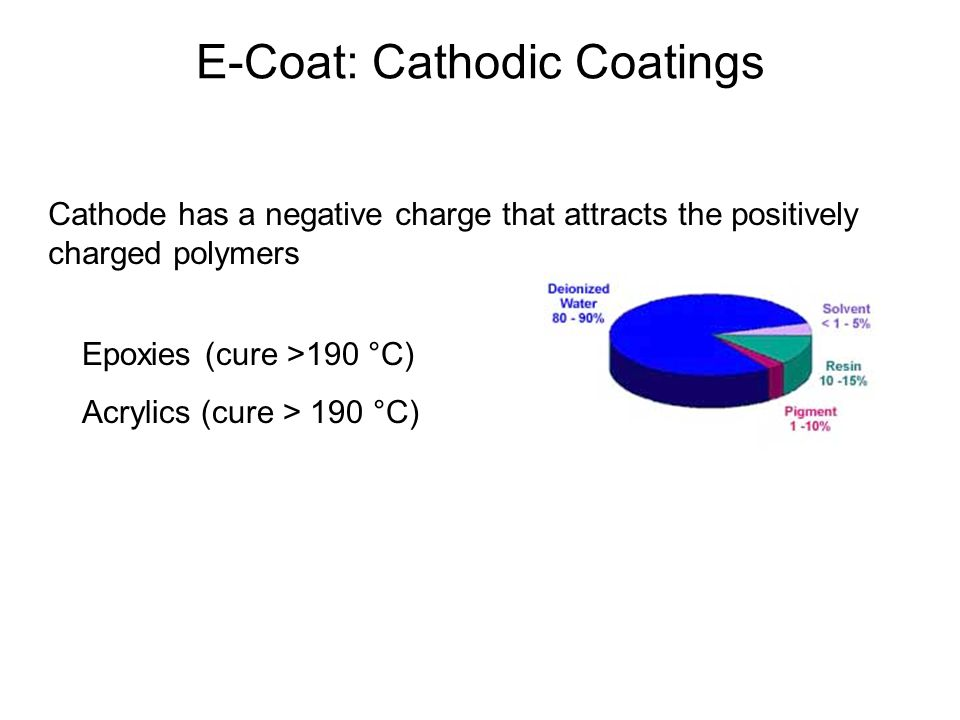 E-Coat: Cathodic Coatings
