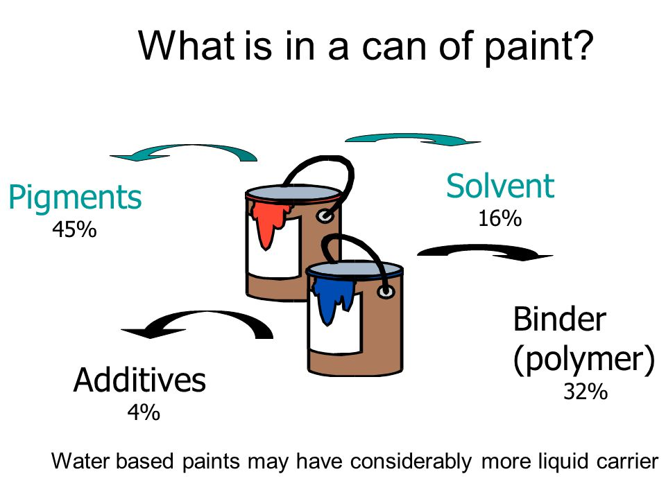 What is in a can of paint Solvent Pigments Binder (polymer) Additives