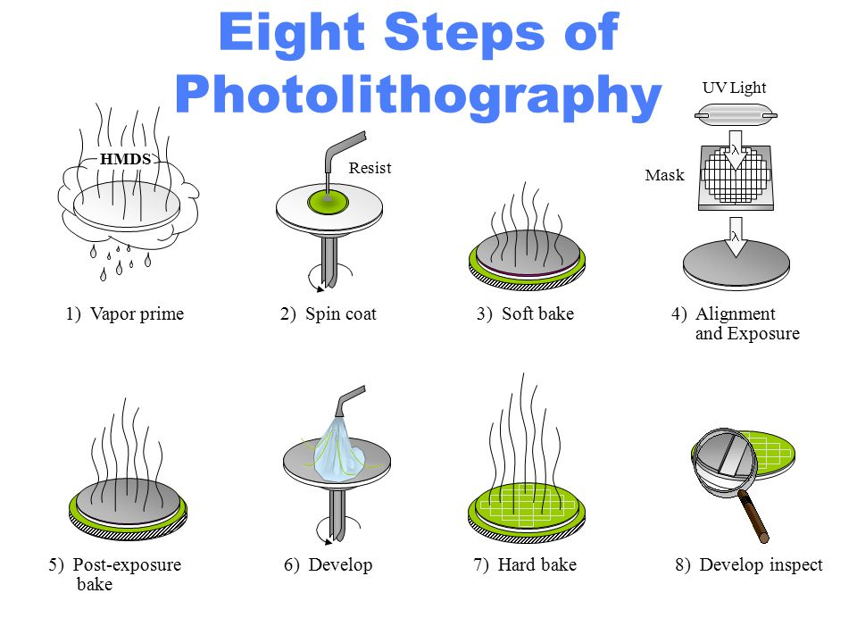 Eight Steps of Photolithography