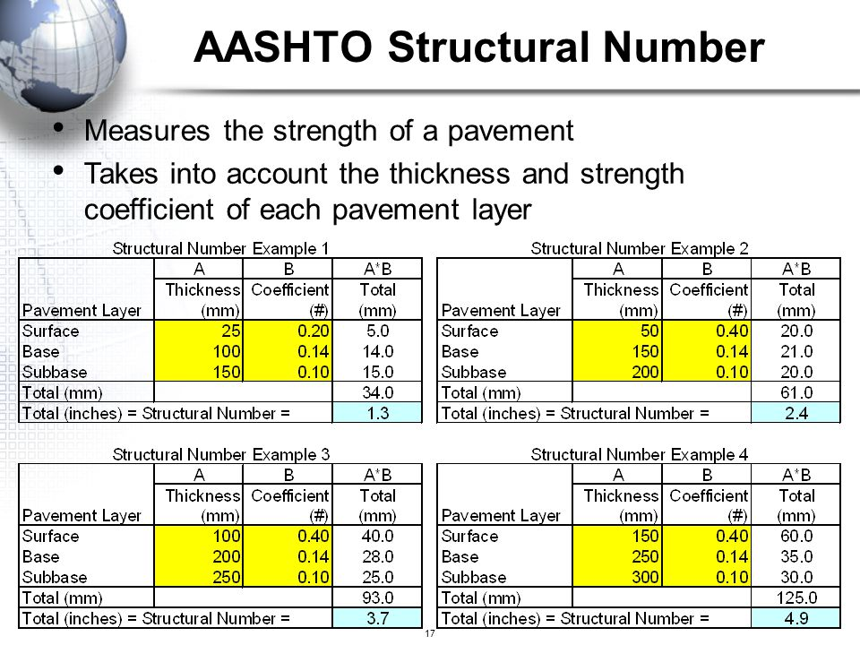 AASHTO Structural Number
